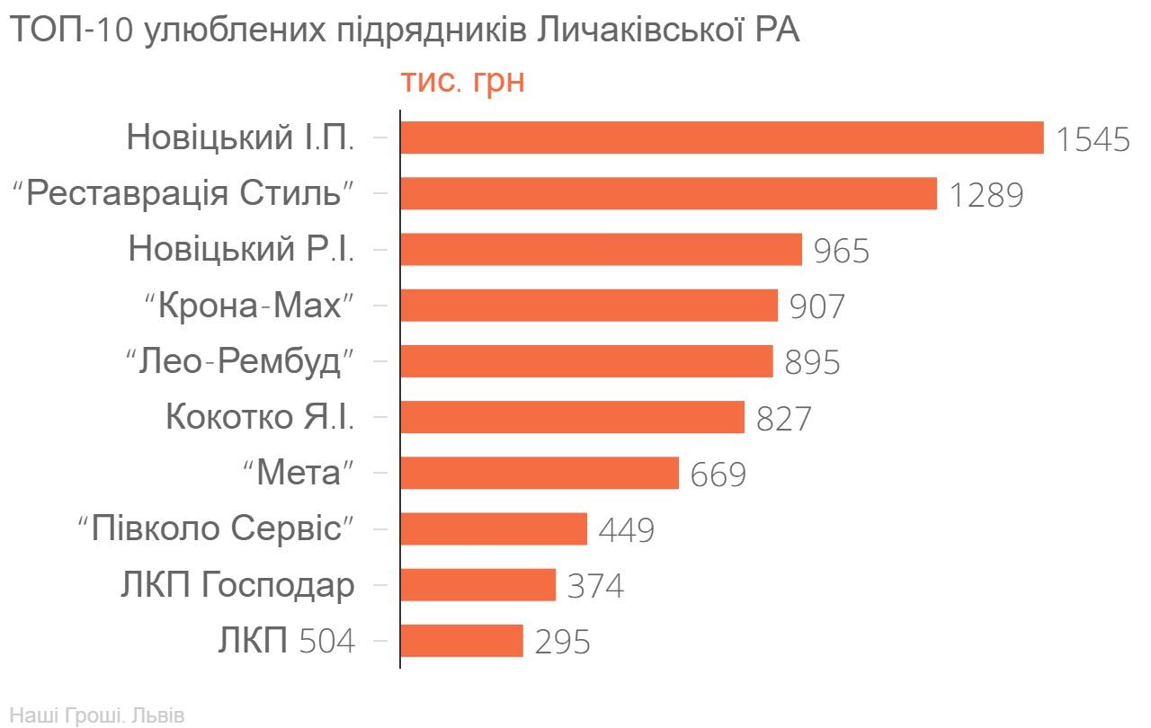 ТОП-10_улюблених_підрядників_Личаківської_РА_тис._грн_chartbuilder