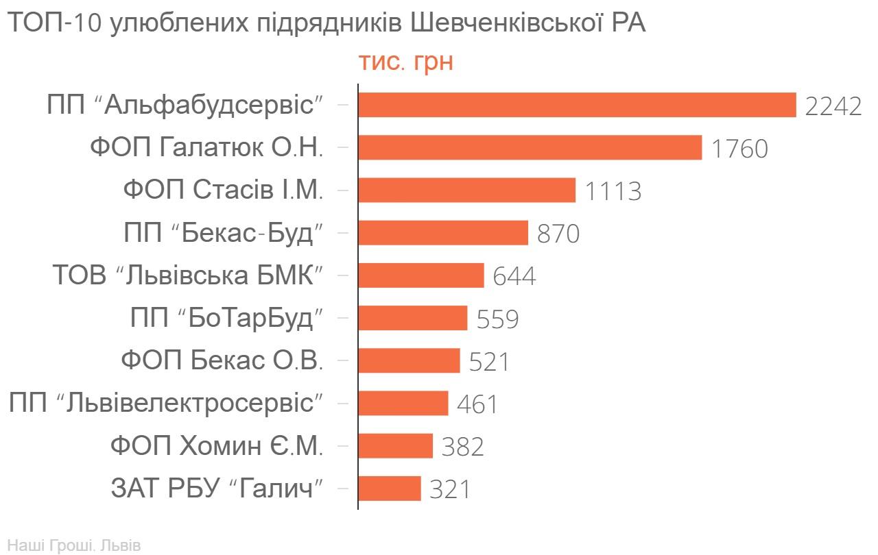 ТОП-10_улюблених_підрядників_Шевченківської_РА_тис._грн_chartbuilder