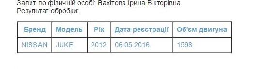 iryna-vahitova-mashyna