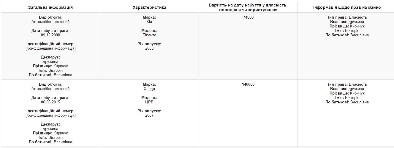 Киричук_авто